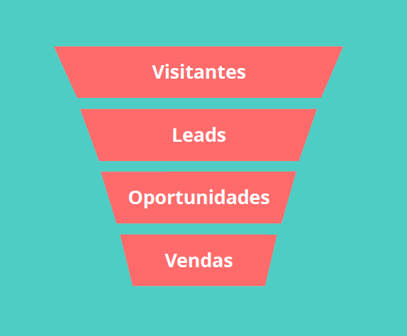inbound-marketing-campinas