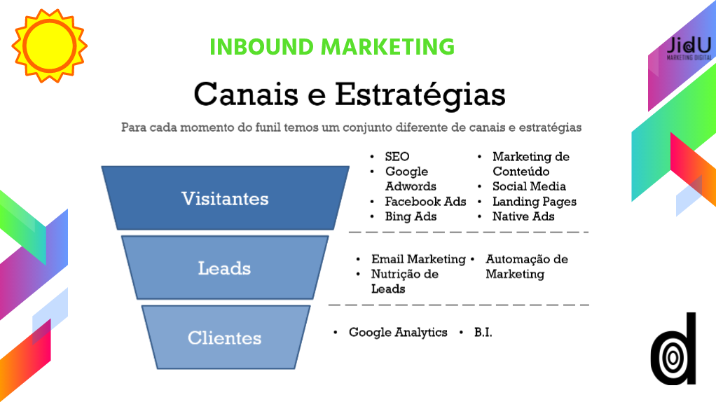 inbound marketing jidu